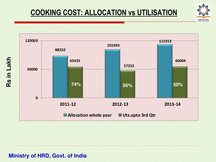 COOKING COST: ALLOCATION vs UTILISATION