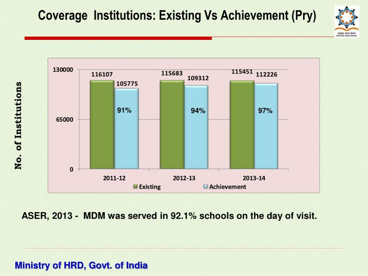 Coverage  Institutions: Existing Vs Achievement (Pry)