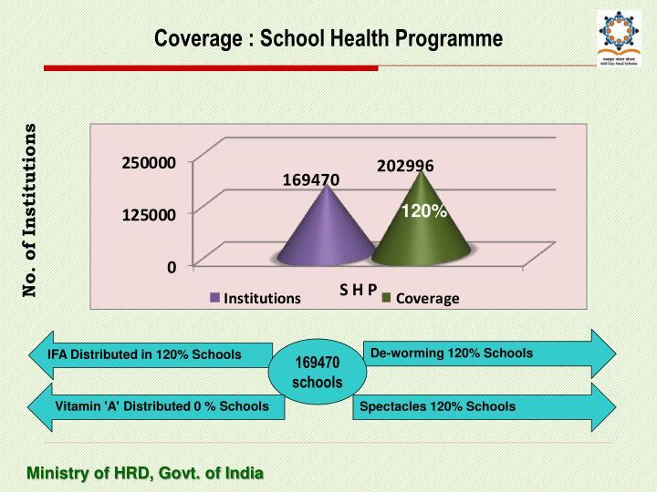 Coverage : School Health Programme
