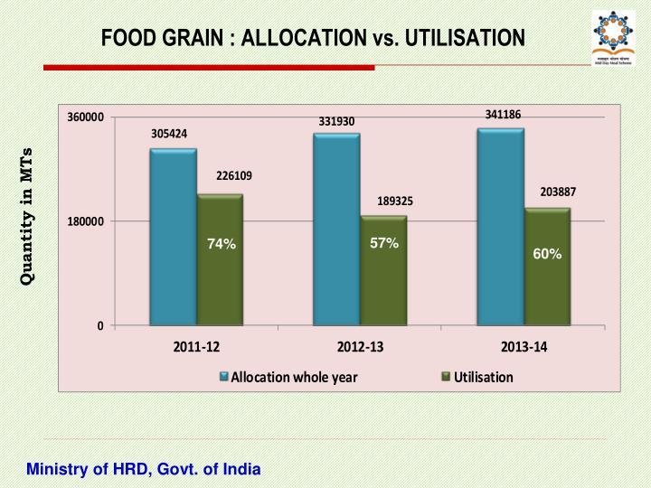 FOOD GRAIN : ALLOCATION vs. UTILISATION