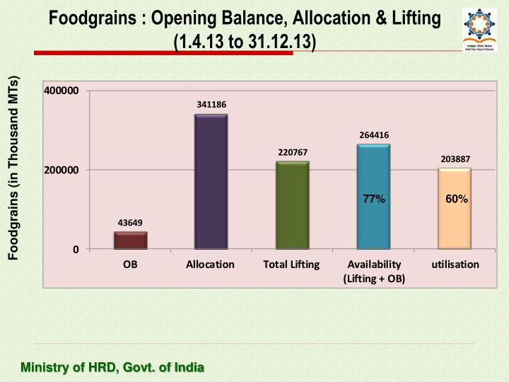 Foodgrains : Opening Balance, Allocation & Lifting (1.4.13 to 31.12.13)