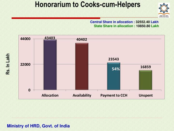 Honorarium to Cooks-cum-Helpers