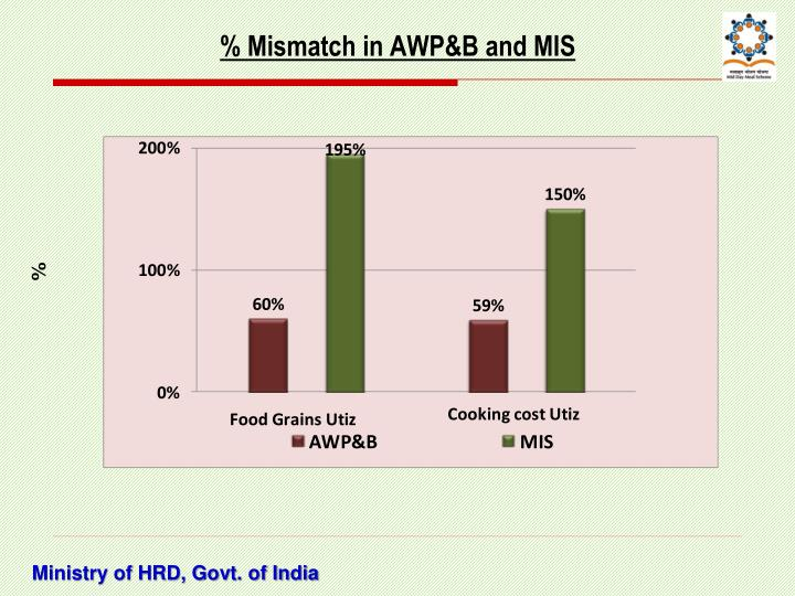 % Mismatch in AWP&B and MIS