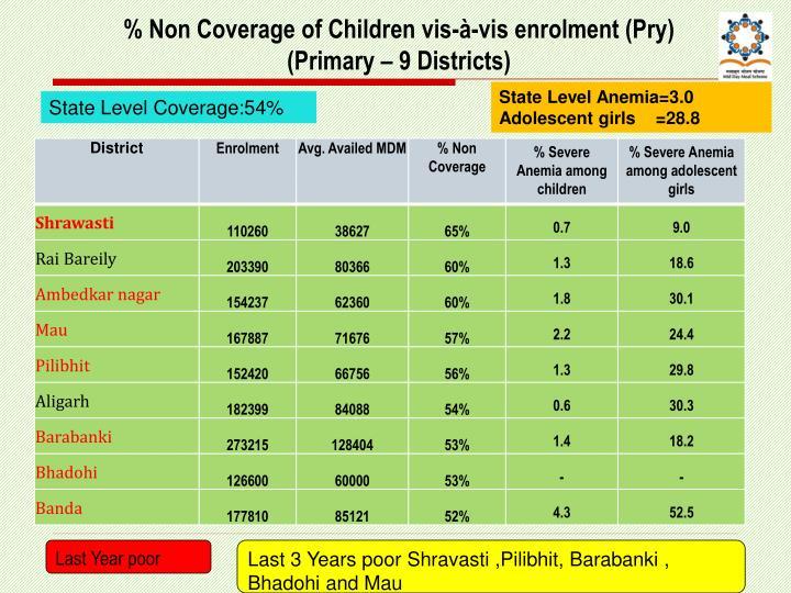 % Non Coverage of Children vis-à-vis enrolment (Pry)