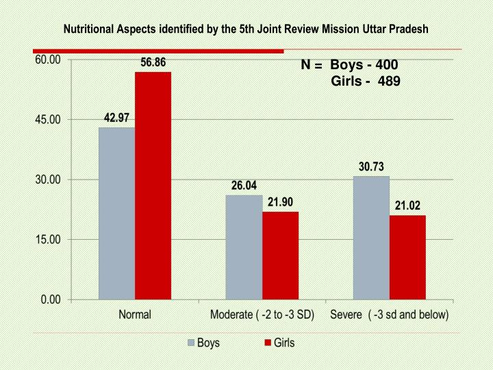 Nutritional Aspects identified by the 5th Joint Review Mission