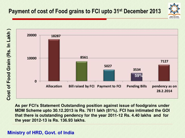 Payment of cost of Food grains to FCI upto 31