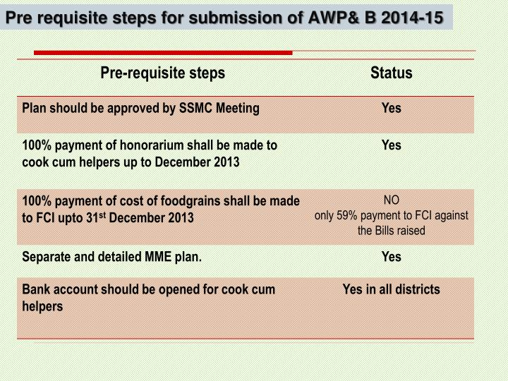 Pre requisite steps for submission of AWP& B 2014-15