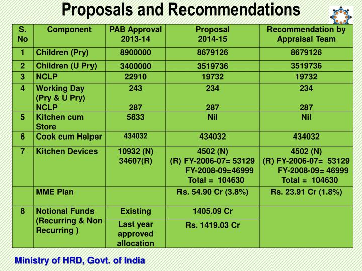 Proposals and Recommendations