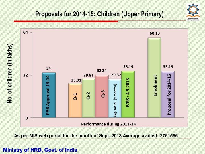 Proposals for 2014-15: Children (Upper Primary)