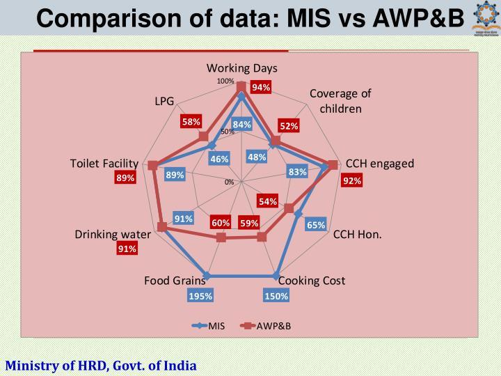 Comparison of data: MIS vs AWP&B