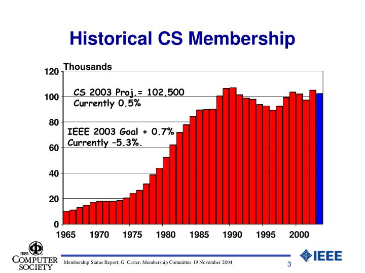 Historical cs membership