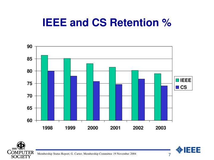 IEEE and CS Retention %