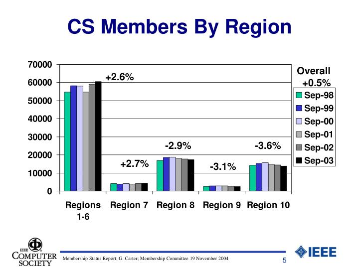 CS Members By Region