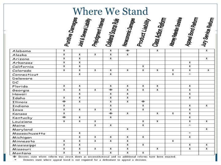 Where We Stand