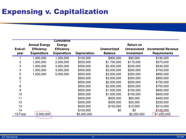 Expensing v. Capitalization