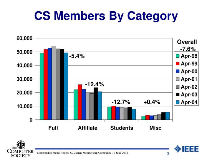 CS Members By Category