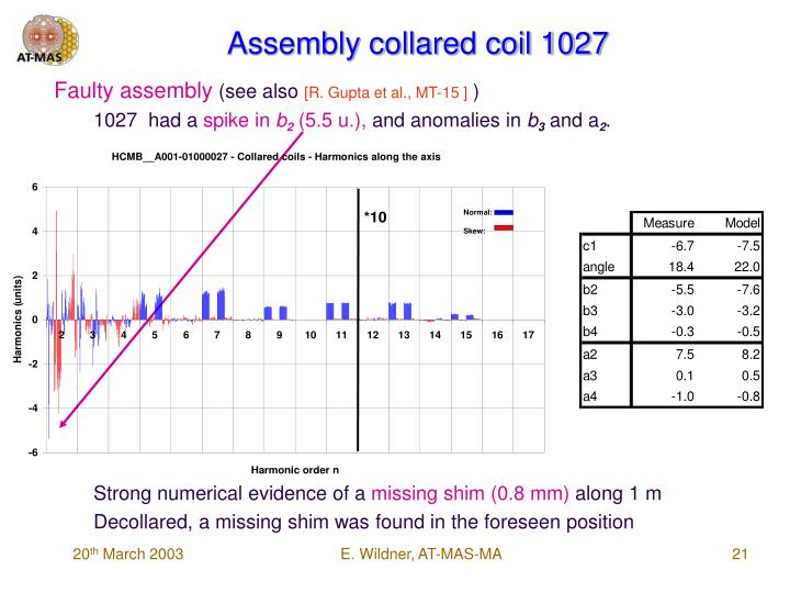 Assembly collared coil 1027