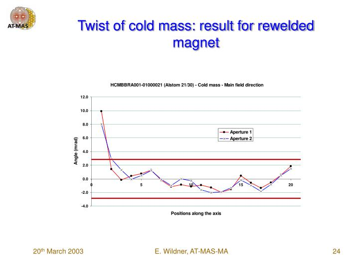 Twist of cold mass: result for rewelded magnet