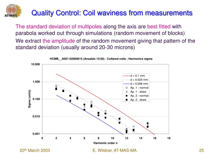 Quality Control: Coil waviness from measurements