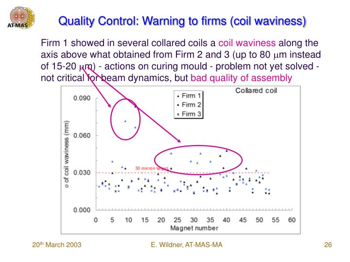 Quality Control: Warning to firms (coil waviness)