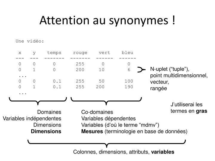 Attention au synonymes !