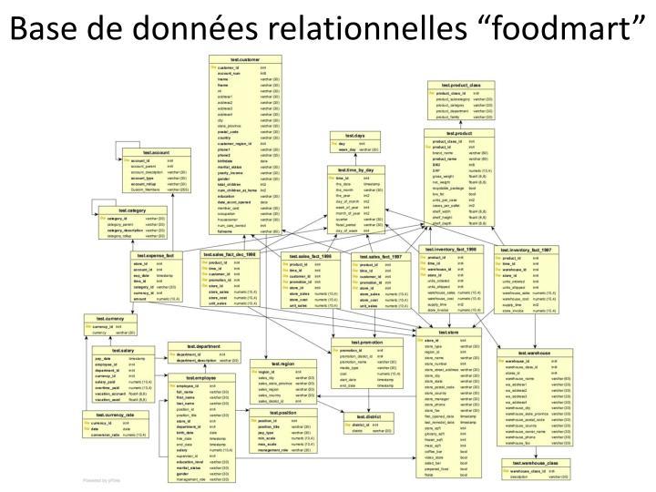 """Base de données relationnelles """"foodmart"""""""
