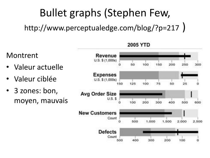 Bullet graphs (Stephen Few,