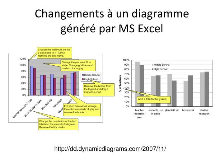Changements à un diagramme