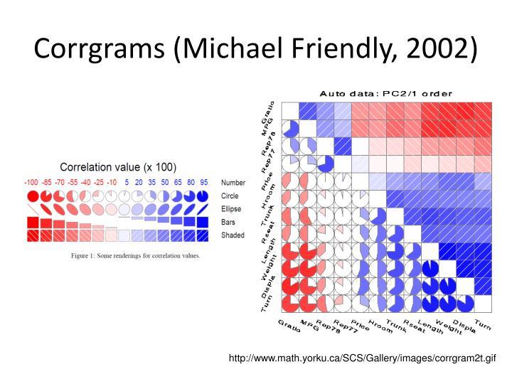 Corrgrams (Michael Friendly, 2002)