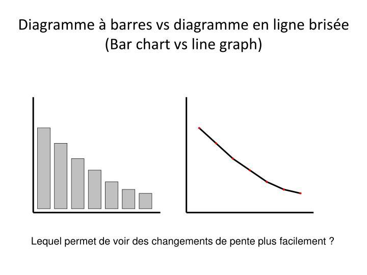 Diagramme à barres vs diagramme en ligne brisée
