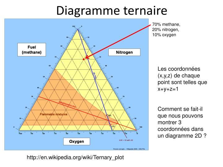 Diagramme ternaire