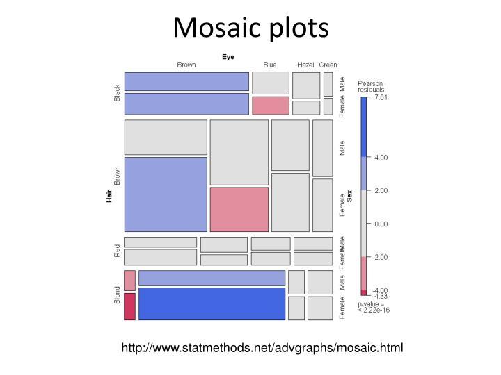 Mosaic plots