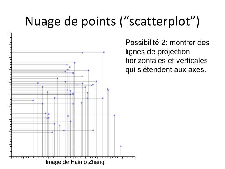 "Nuage de points (""scatterplot"")"