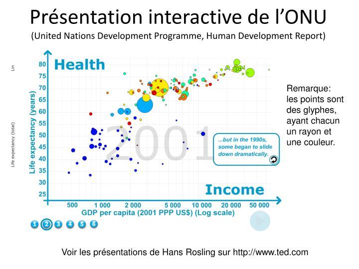 Présentation interactive d