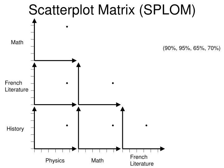 Scatterplot Matrix (SPLOM)