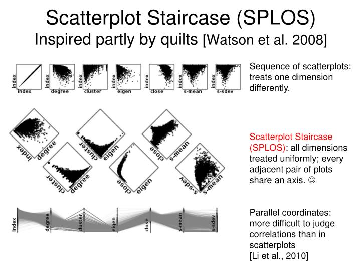 Scatterplot Staircase (SPLOS)