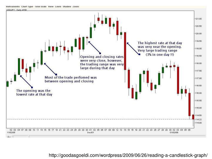 http://goodasgoeldi.com/wordpress/2009/06/26/reading-a-candlestick-graph/