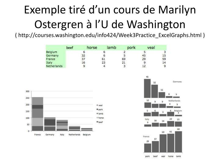 Exemple tiré d'un cours de Marilyn Ostergren à l'U de Washington