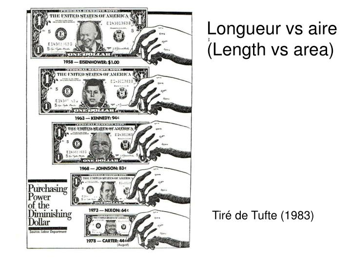 Longueur vs aire