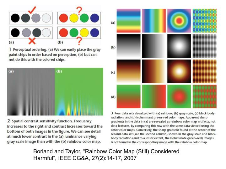 """Borland and Taylor, """"Rainbow Color Map (Still) Considered Harmful"""", IEEE CG&A, 27(2):14-17, 2007"""