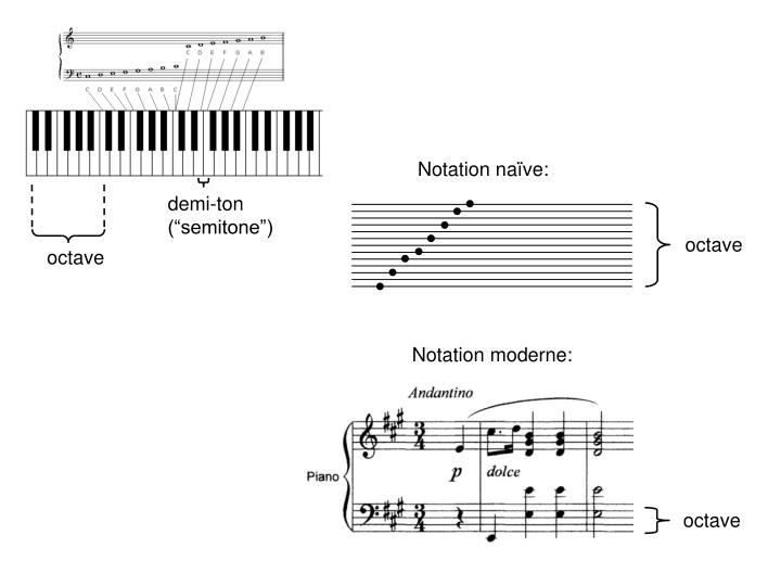 Notation naïve: