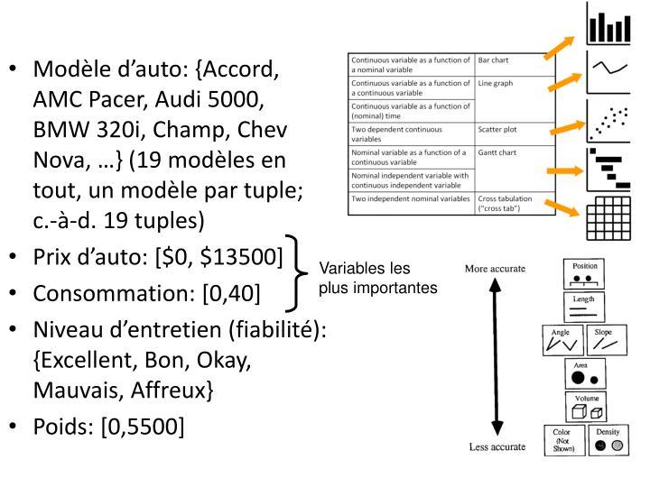 Modèle d'auto: {Accord, AMC Pacer, Audi 5000, BMW 320i, Champ, Chev Nova, …} (19 modèles en tout, un modèle par tuple;