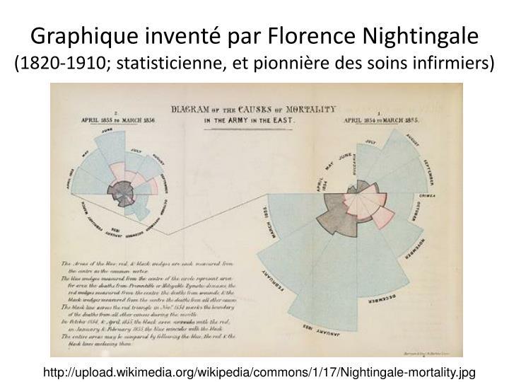 Graphique inventé par Florence Nightingale