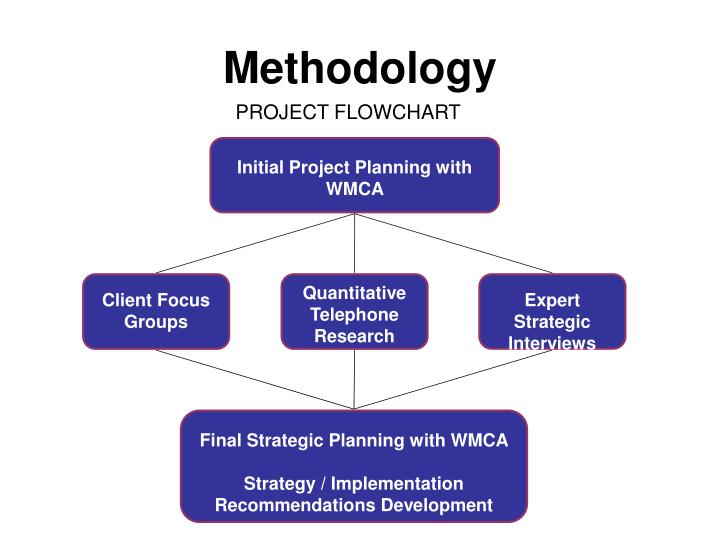 Initial Project Planning with WMCA
