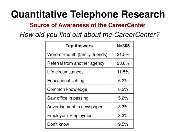 Quantitative Telephone Research