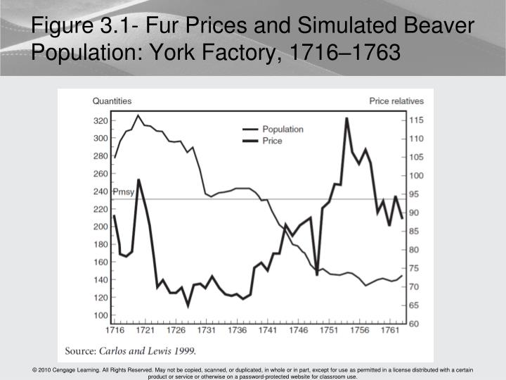 Figure 3.1- Fur Prices and Simulated Beaver Population: York Factory, 1716–1763