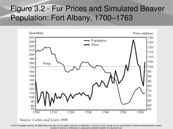 Figure 3.2 - Fur Prices and Simulated Beaver Population: Fort Albany, 1700–1763