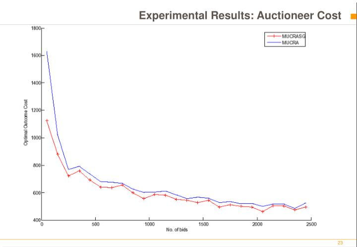 Experimental Results: Auctioneer Cost
