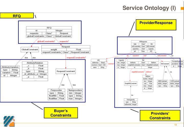 Service Ontology (I)