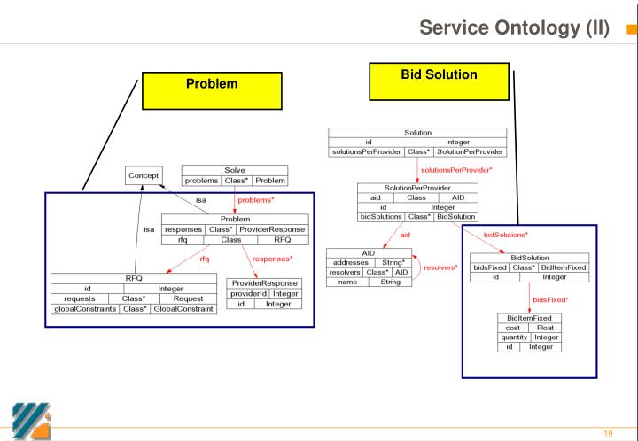 Service Ontology (II)